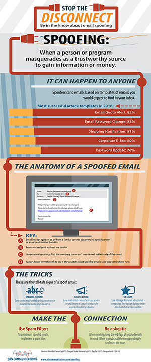 Spoofing infographic
