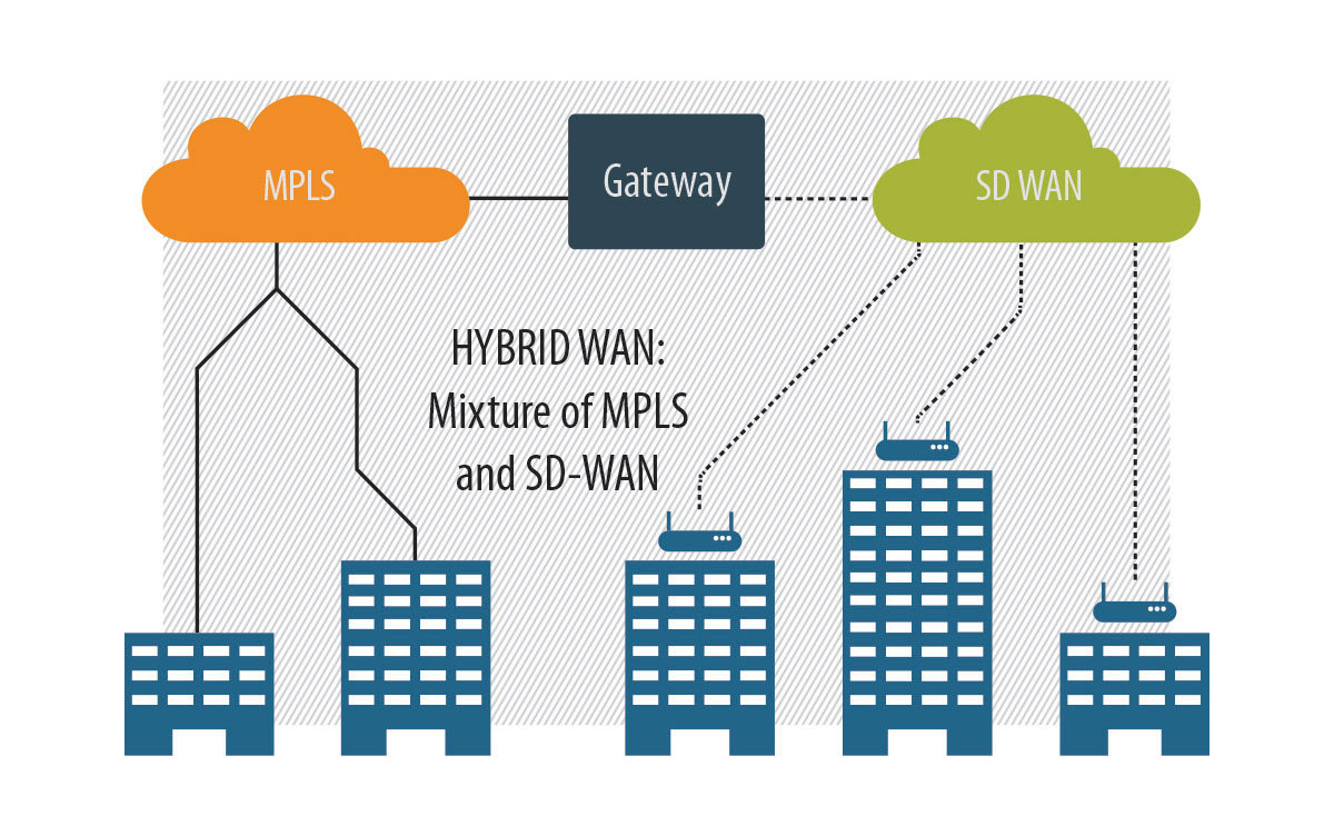 Hybrid WAN: mixture of MPLS AND SD-WAN